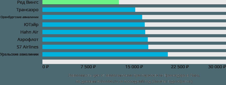 Динамика цен в зависимости от авиакомпании, совершающей перелет из Краснодара в Омск