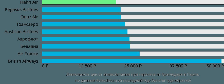 Динамика цен в зависимости от авиакомпании, совершающей перелет из Краснодара в Париж