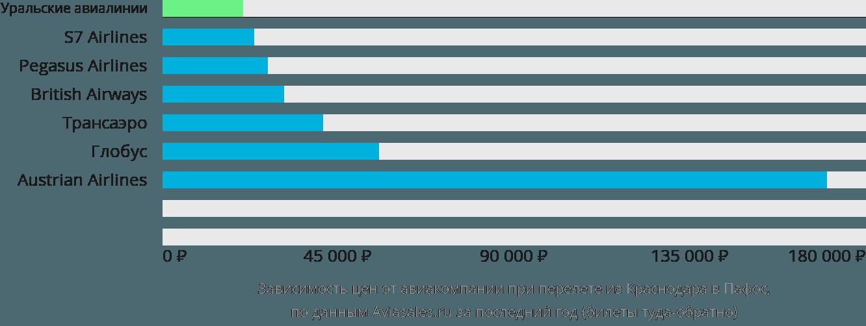 Динамика цен в зависимости от авиакомпании, совершающей перелет из Краснодара в Пафос