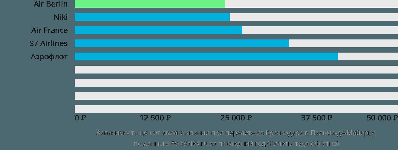 Динамика цен в зависимости от авиакомпании, совершающей перелет из Краснодара в Пальма-де-Майорку