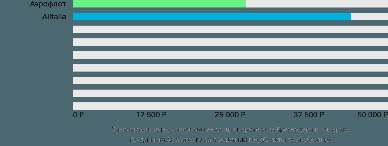 Динамика цен в зависимости от авиакомпании, совершающей перелет из Краснодара в Палермо