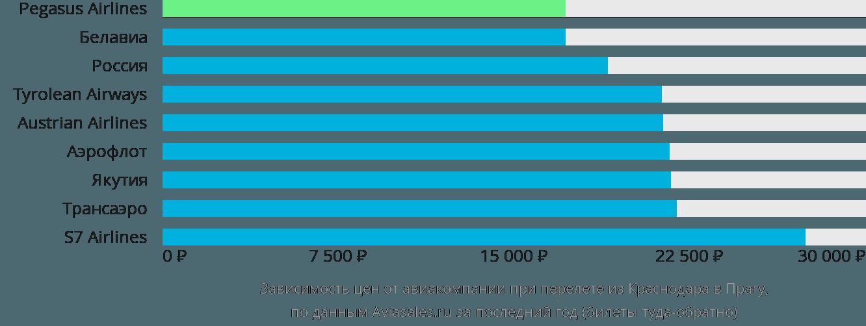 Динамика цен в зависимости от авиакомпании, совершающей перелет из Краснодара в Прагу