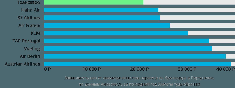 Динамика цен в зависимости от авиакомпании, совершающей перелёт из Краснодара в Португалию