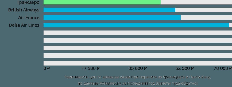 Динамика цен в зависимости от авиакомпании, совершающей перелет из Краснодара в Пунта-Кану