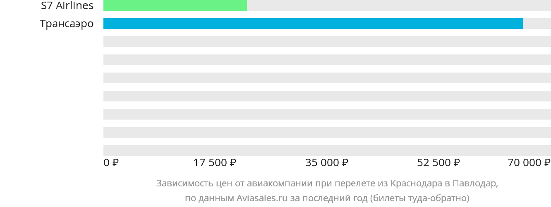 Динамика цен в зависимости от авиакомпании, совершающей перелет из Краснодара в Павлодар