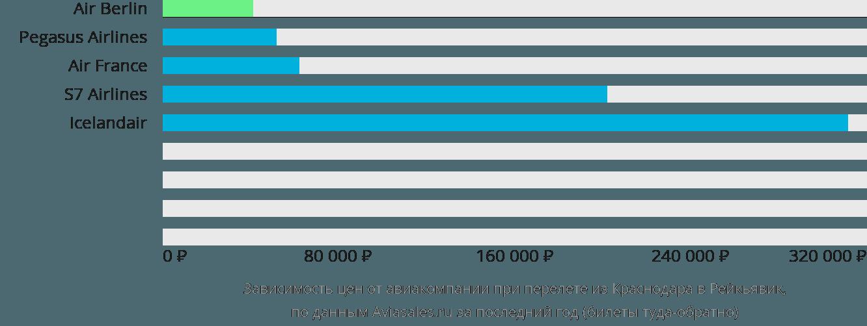 Динамика цен в зависимости от авиакомпании, совершающей перелет из Краснодара в Рейкьявик