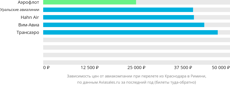Динамика цен в зависимости от авиакомпании, совершающей перелет из Краснодара в Римини