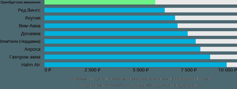 Динамика цен в зависимости от авиакомпании, совершающей перелет из Краснодара в Россию