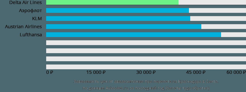 Динамика цен в зависимости от авиакомпании, совершающей перелет из Краснодара в Сиэтл