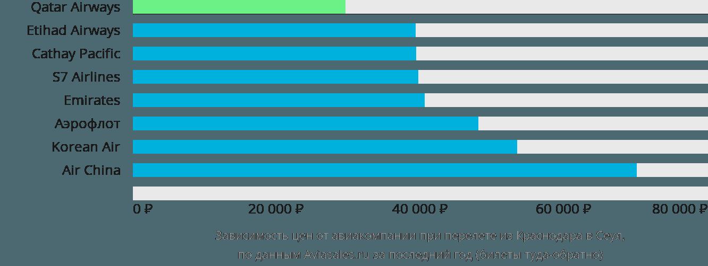 Динамика цен в зависимости от авиакомпании, совершающей перелет из Краснодара в Сеул