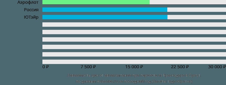 Динамика цен в зависимости от авиакомпании, совершающей перелет из Краснодара в Сургут