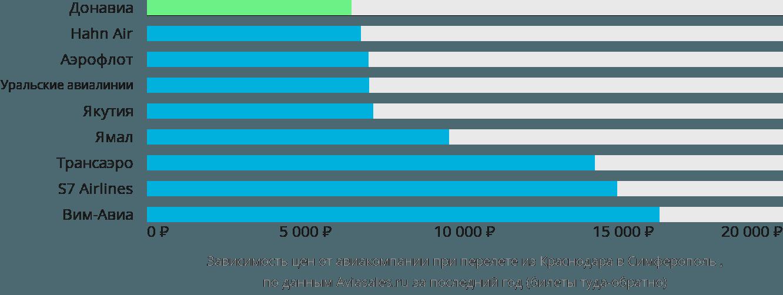 Динамика цен в зависимости от авиакомпании, совершающей перелет из Краснодара в Симферополь