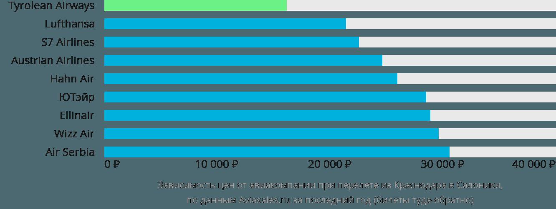 Динамика цен в зависимости от авиакомпании, совершающей перелет из Краснодара в Салоники