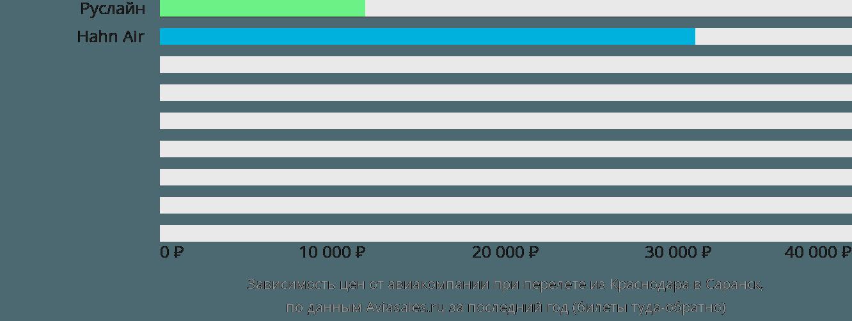 Динамика цен в зависимости от авиакомпании, совершающей перелет из Краснодара в Саранск