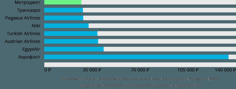 Динамика цен в зависимости от авиакомпании, совершающей перелет из Краснодара в Шарм-эль-Шейх