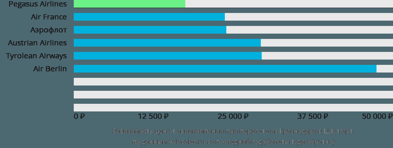 Динамика цен в зависимости от авиакомпании, совершающей перелет из Краснодара в Штутгарт