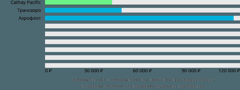 Динамика цен в зависимости от авиакомпании, совершающей перелет из Краснодара в Санью