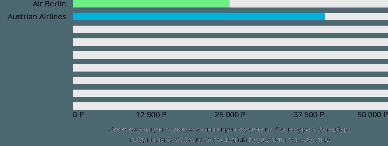 Динамика цен в зависимости от авиакомпании, совершающей перелет из Краснодара в Зальцбург