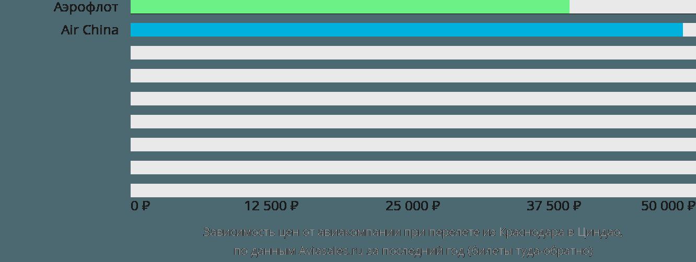 Динамика цен в зависимости от авиакомпании, совершающей перелет из Краснодара в Циндао