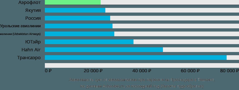 Динамика цен в зависимости от авиакомпании, совершающей перелет из Краснодара в Ташкент