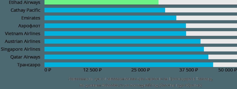 Динамика цен в зависимости от авиакомпании, совершающей перелёт из Краснодара в Таиланд