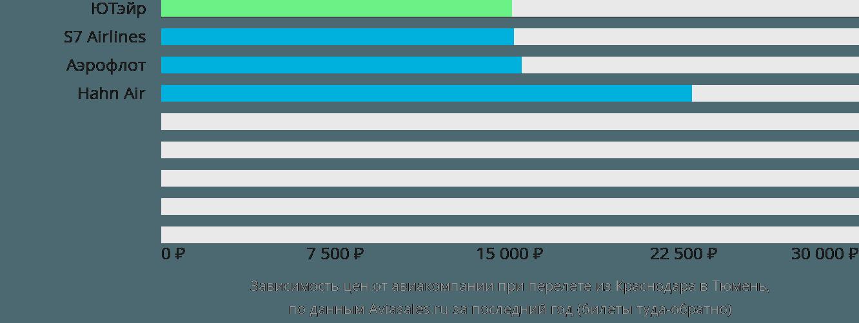 Динамика цен в зависимости от авиакомпании, совершающей перелет из Краснодара в Тюмень