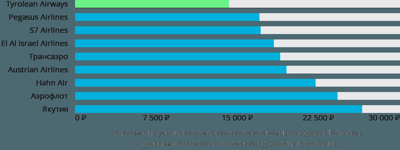 Динамика цен в зависимости от авиакомпании, совершающей перелет из Краснодара в Тель-Авив