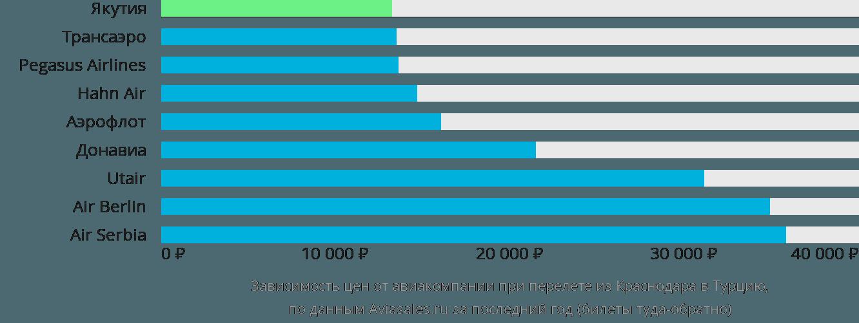 Динамика цен в зависимости от авиакомпании, совершающей перелет из Краснодара в Турцию