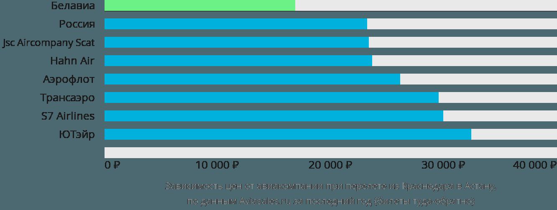Динамика цен в зависимости от авиакомпании, совершающей перелет из Краснодара в Астану