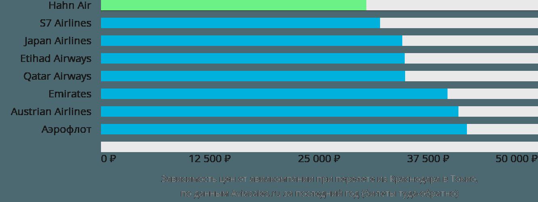 Динамика цен в зависимости от авиакомпании, совершающей перелет из Краснодара в Токио