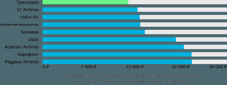 Динамика цен в зависимости от авиакомпании, совершающей перелет из Краснодара в Украину