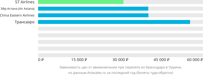 Динамика цен в зависимости от авиакомпании, совершающей перелет из Краснодара в Урумчи