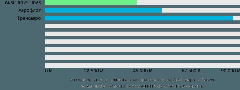 Динамика цен в зависимости от авиакомпании, совершающей перелет из Краснодара на Самуи
