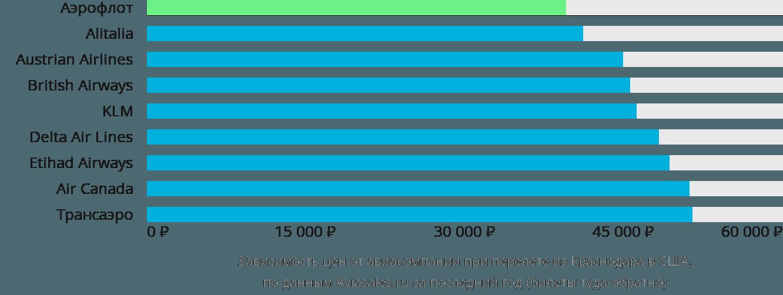 Динамика цен в зависимости от авиакомпании, совершающей перелет из Краснодара в США