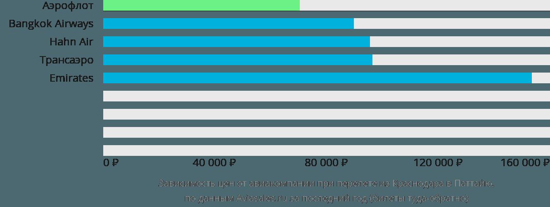 Динамика цен в зависимости от авиакомпании, совершающей перелет из Краснодара в Паттайю