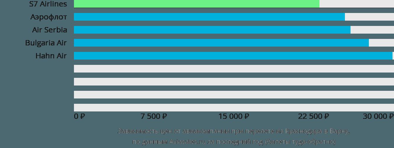 Динамика цен в зависимости от авиакомпании, совершающей перелет из Краснодара в Варну