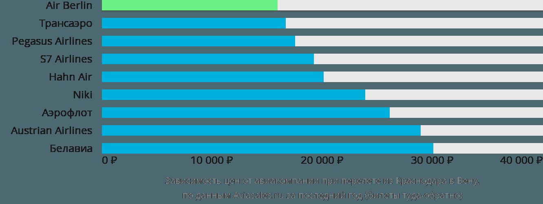 Динамика цен в зависимости от авиакомпании, совершающей перелет из Краснодара в Вену