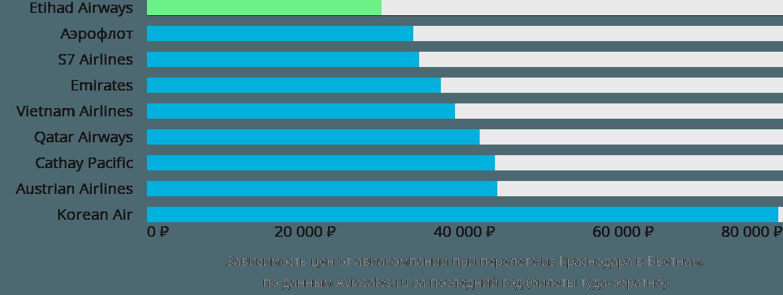 Динамика цен в зависимости от авиакомпании, совершающей перелет из Краснодара в Вьетнам