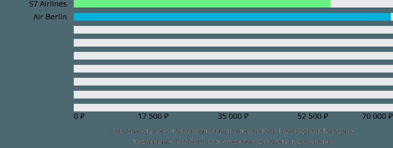 Динамика цен в зависимости от авиакомпании, совершающей перелет из Краснодара в Варадеро