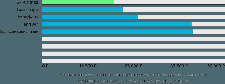 Сколько стоит билет краснодар владивосток самолет купить билеты на самолет караганда минеральные воды