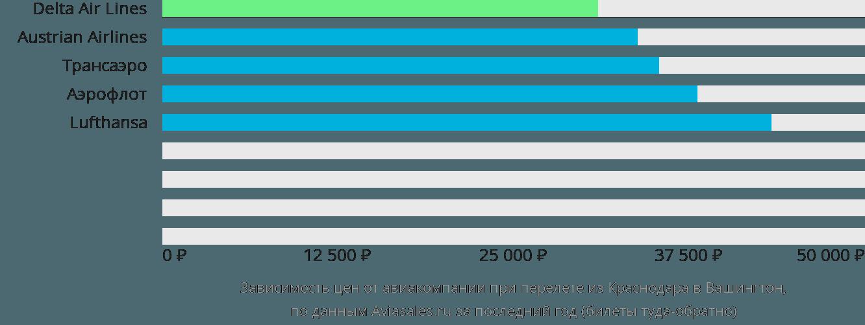Динамика цен в зависимости от авиакомпании, совершающей перелет из Краснодара в Вашингтон