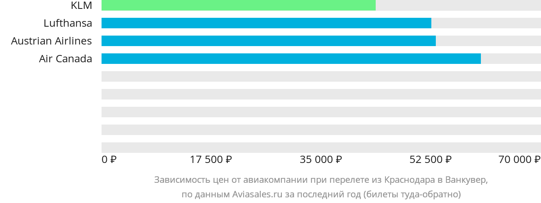 Динамика цен в зависимости от авиакомпании, совершающей перелет из Краснодара в Ванкувер