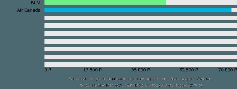 Динамика цен в зависимости от авиакомпании, совершающей перелет из Краснодара в Калгари