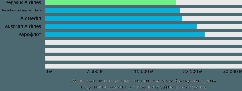 Динамика цен в зависимости от авиакомпании, совершающей перелет из Краснодара в Цюрих