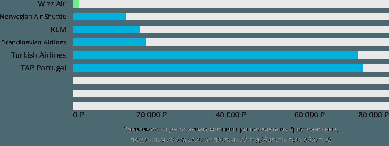 Динамика цен в зависимости от авиакомпании, совершающей перелет из Кристиансанна
