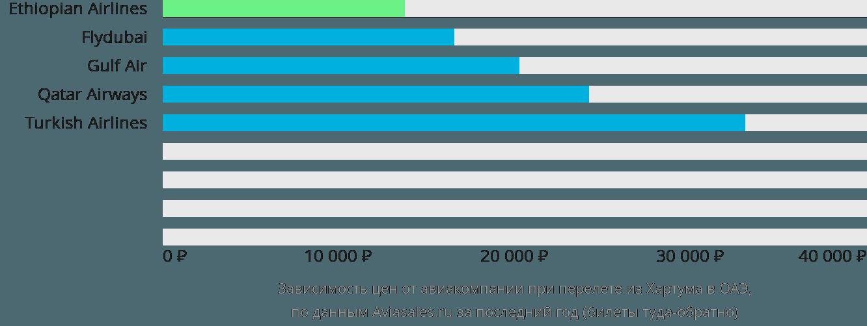 Динамика цен в зависимости от авиакомпании, совершающей перелёт из Хартума в ОАЭ