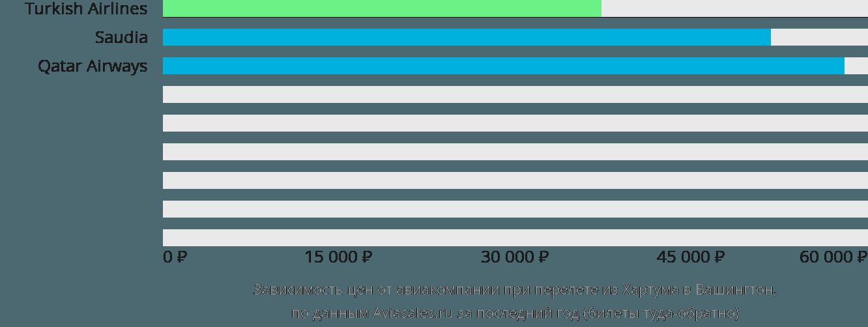 Динамика цен в зависимости от авиакомпании, совершающей перелет из Хартума в Вашингтон