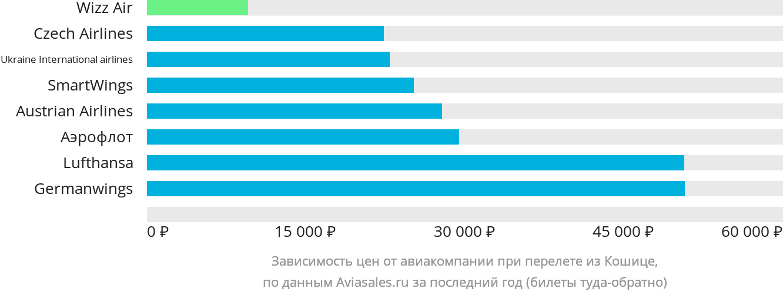 Динамика цен в зависимости от авиакомпании, совершающей перелет из Кошице