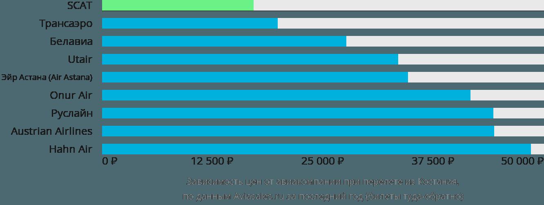Динамика цен в зависимости от авиакомпании, совершающей перелет из Костаная