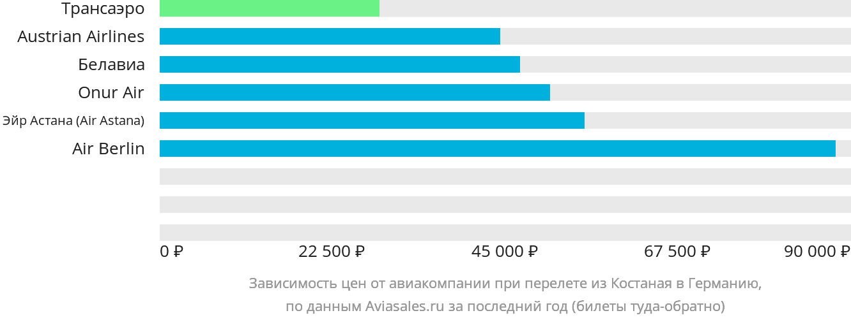 Динамика цен в зависимости от авиакомпании, совершающей перелет из Костаная в Германию